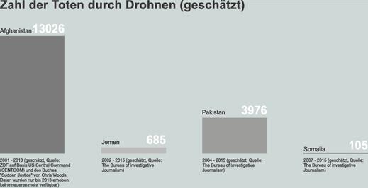 Zahl der durch Drohnen getöteten Menschen bis 2013 (geschätzt)