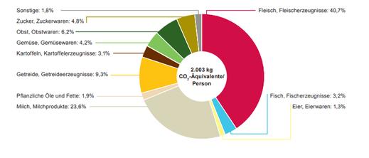 Grafik: WWF