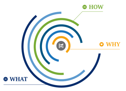 Center of HR Excellence - Golden Circle