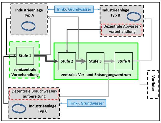 Prinzipskizze der Abwasseraufbereitung in WaReIp