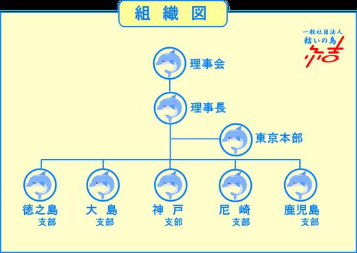 (一社)結いの島 組織図