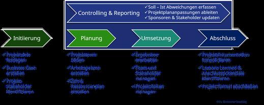 Projektmanagement Prozess & Kernaufgaben in den Projektphasen