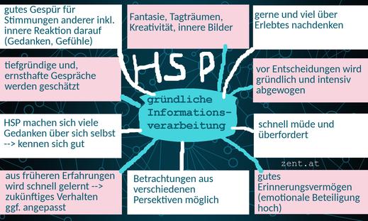 Infografik: HSP und gründliche Informationsverarbeitung
