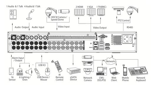 SafeTech Dahua HD-CHI Tribrid Rekorder (analog, HDCVI, IP)