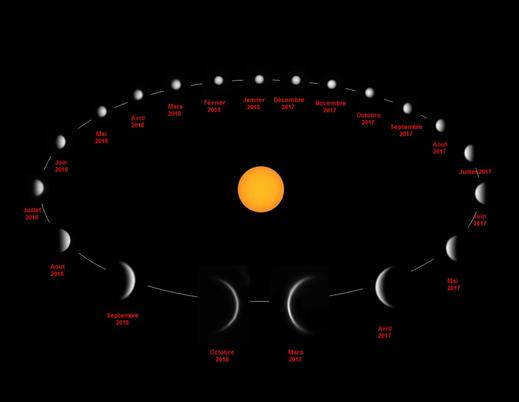 les phases de Vénus, Patrick (membre Sadr)