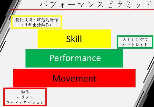 大阪のパーソナルトレーニング 成長期のスポーツ選手における筋力トレーニング パf-マンスピラミッド