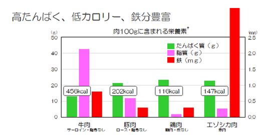 日本食品成分標準表(2015年版):道庁エゾシカ対策課資料より