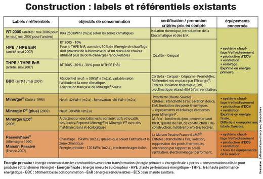 Construction : labels et référentiels existants