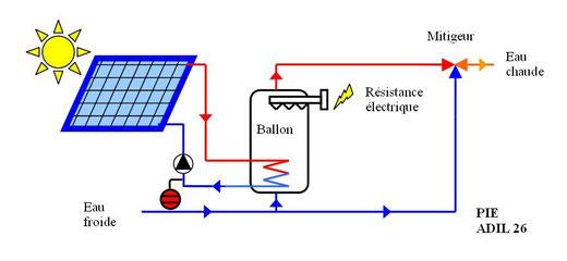CESI_Installation neuve, appoint électrique