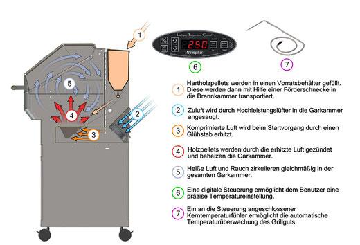 Funktionsweise eines Holzpelletgrills