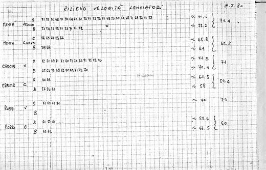 La pitching charts della Nazionale Italiana Juniores dell'anno 1980