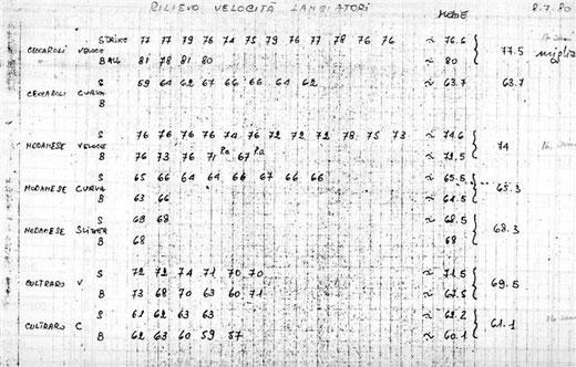 La pitching charts della squadra di College di Cleveland del 1980
