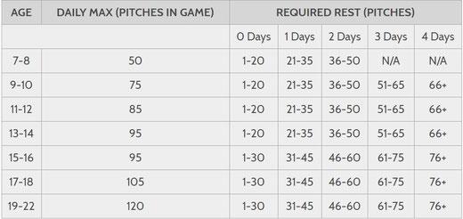 La tabella sul numero dei lanci pubblicata su PITCH SMART di MLB.com