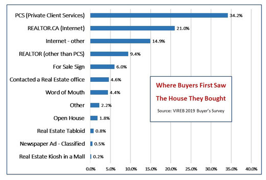 Graph showing where buyers found the house they purchased.