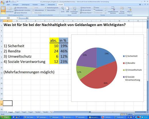 Abstimmung zu Nachhaltigen Geldanlagen