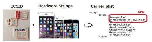 iphone シムフリー 設定