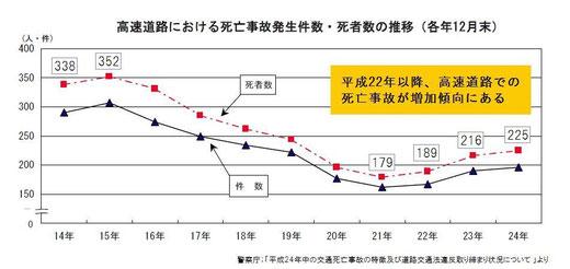 高速道路における死亡事故の推移