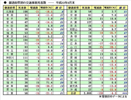 都道府県 交通死亡事故件数