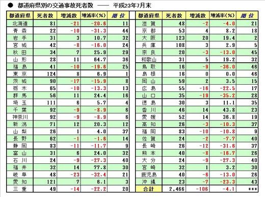 都道府県別事故死者数 7月