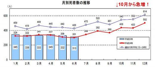 平成25年上半期の月別死者数推移