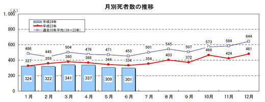 平成24年上半期の交通事故月別死者数