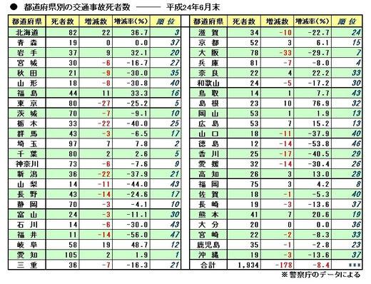 平成24年上半期の都道府県別事故死者数