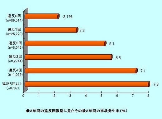 違反回数別の事故発生率
