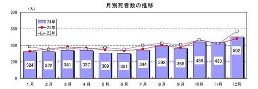 平成24年 月別交通事故死者数