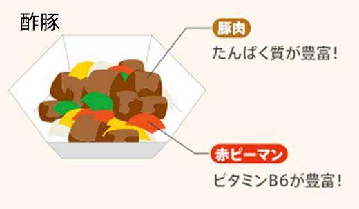 サルコペニア治療・予防のための食事 酢豚