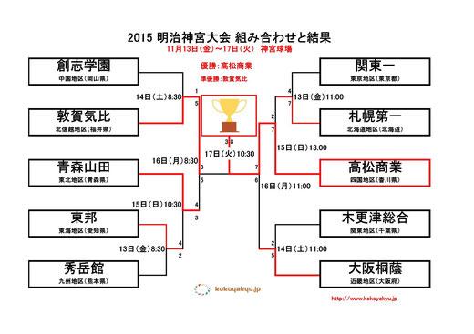 2015 明治神宮野球大会<高校の部>決勝!!高松商業 優勝!!!