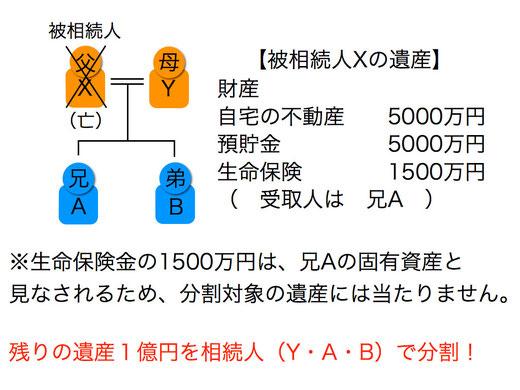相続における生命保険の特徴(固有の財産)