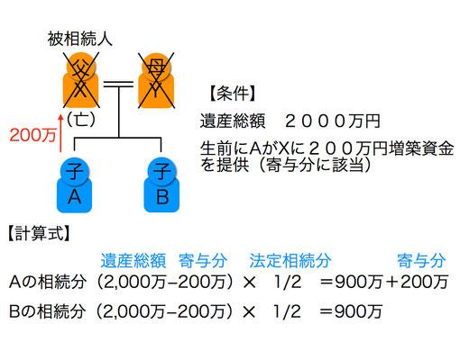 寄与分の計算例