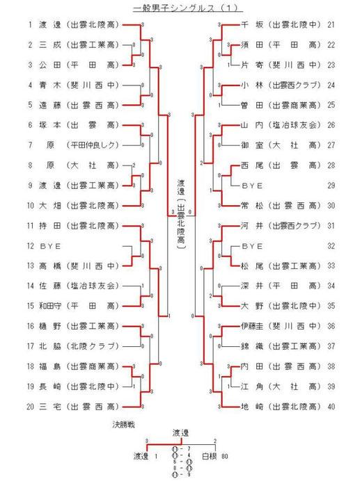 一般男子シングルス(1)