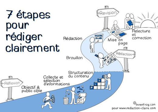 Le processus de rédaction en 7 étapes