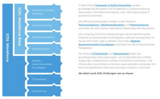 Struktur des ECDL