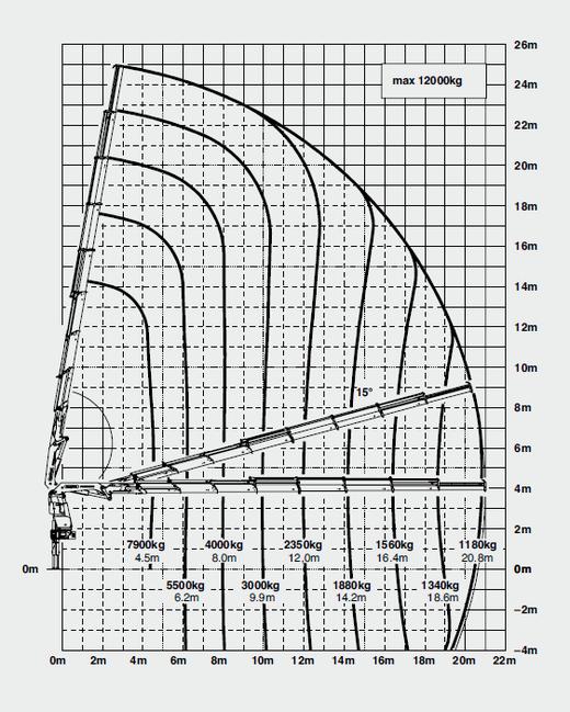 Lastdiagramm