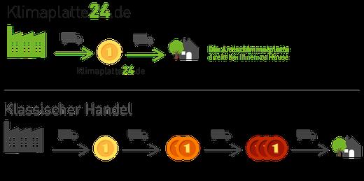 Vergleich Vertrieb Klimaplatte24 zum klassischen Klimaplatten Handel