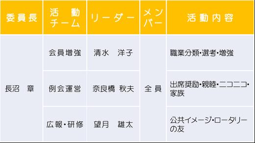 本庄南ロータリークラブの役員・理事及び委員会構成の画像