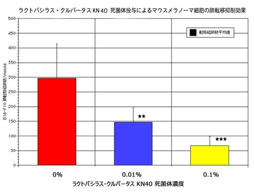 図-3: KN40死菌体投与濃度と皮膚ガン細胞の肺転移結節数