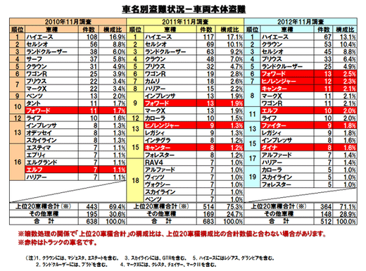 日本損害保険協会のWEBサイトより(クリックすると拡大します)