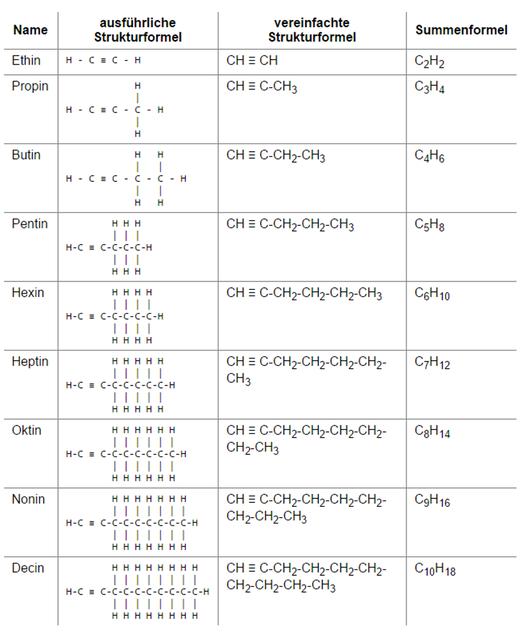 Kohlenwasserstoffe Alkane Alkene Alkine Vorbereitung