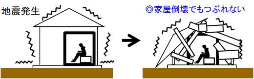 耐震シェルターや地震シェルターの機能