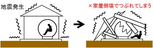 一般的なFRP製の津波シェルターは家屋倒壊の下敷きで破壊