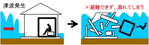 耐震シェルターでは津波から避難できない