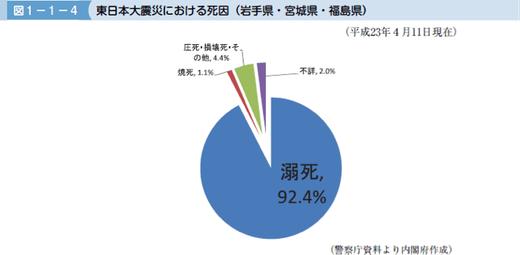 東日本大震災における死因(岩手県、宮城県、福島県)