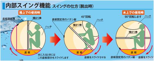 津波・地震シェルターHIKARi「ヒカリ」内部スイング機能
