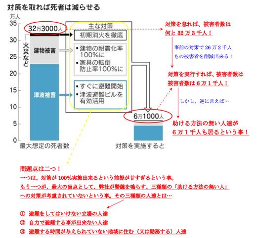 日本の防災対策の盲点