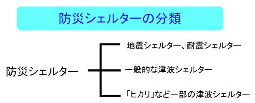 防災シェルターの分類