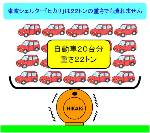 津波シェルター「ヒカリ」は自動車20台分の22トンでも潰れない