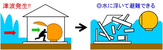 津波シェルター「ヒカリ」は、軽量で完全防水だから、津波に襲われても水に浮上して避難できる。